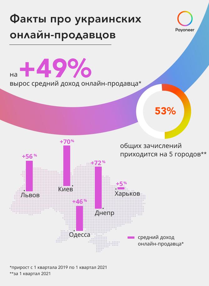 Онлайн-продажи. Больше всех в Украине зарабатывают одесситы – исследование
