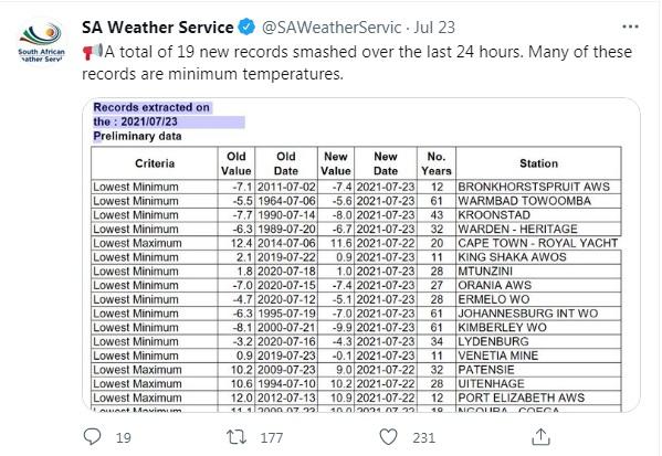 На фоне всеобщей жары. На юге Африки зафиксировали рекордные морозы