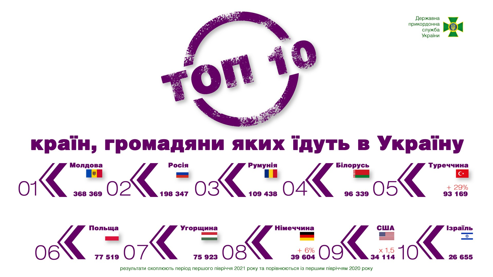 В 2021 году украинцы чаще всего ездили в Польшу, Турцию и Египет – пограничники