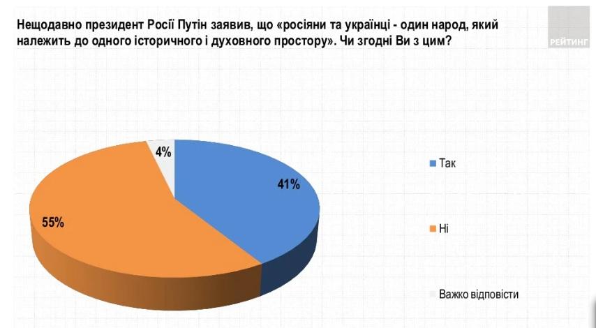 Украина и Россия – не один народ. Большинство украинцев не согласны с утверждением Путина
