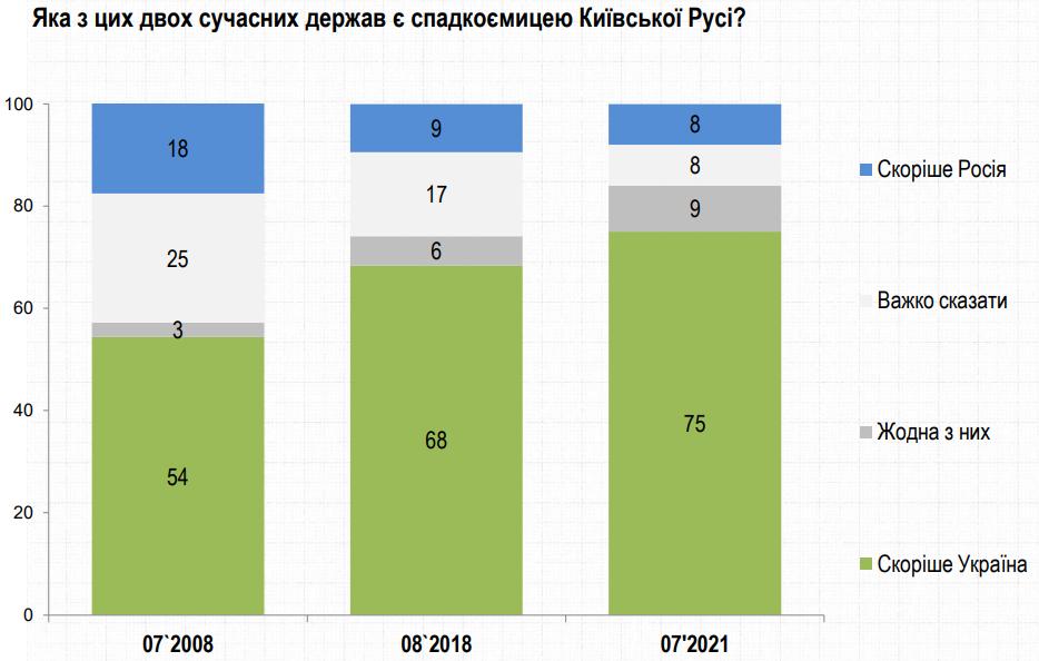 Наследницей Киевской Руси является Украина, а не Россия, уверены 75% украинцев – Рейтинг