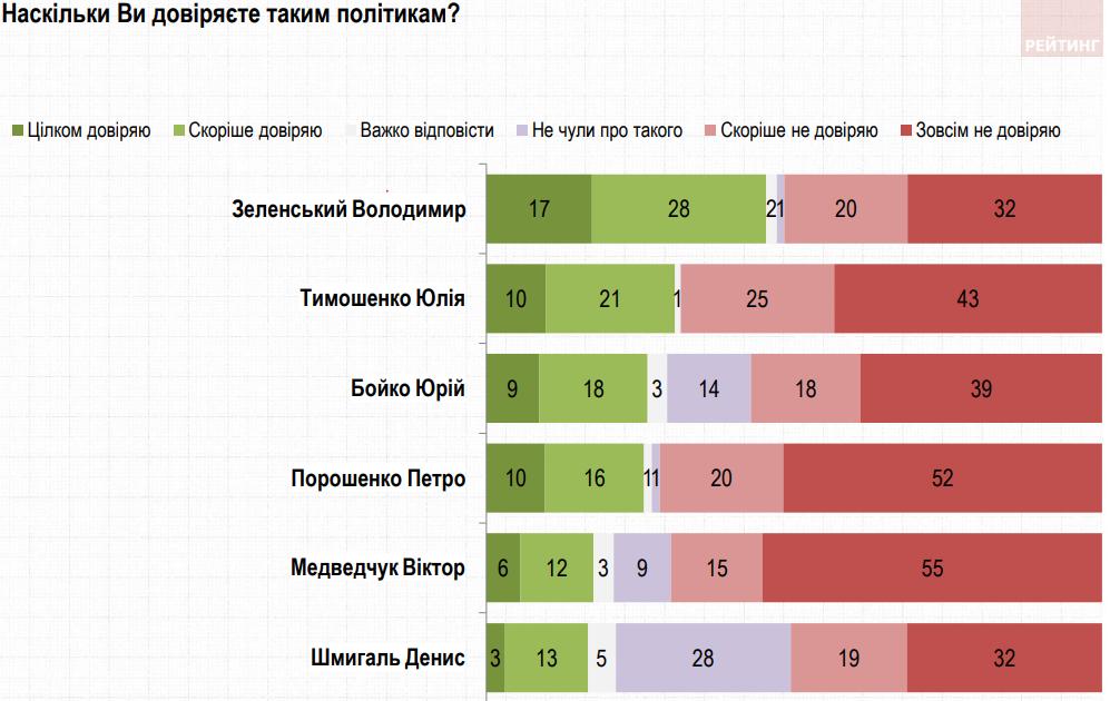 Зеленский лидирует в рейтинге доверия к политикам, на последнем месте Шмыгаль – Рейтинг