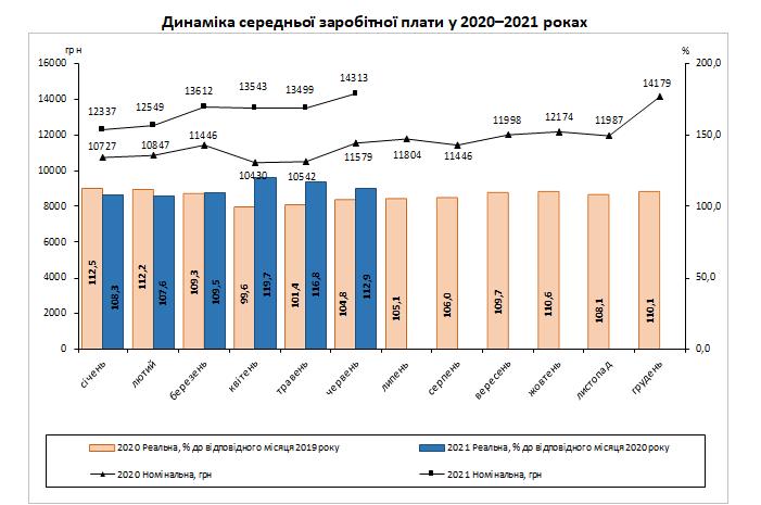 Реальная зарплата в Украине продолжает расти: в Киеве превысила 20 000 грн