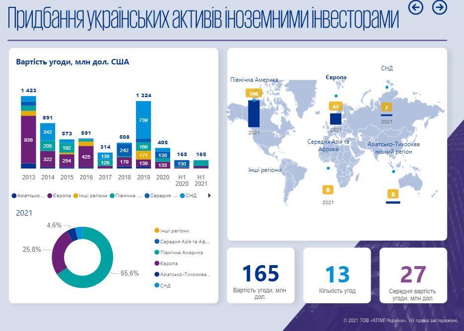 Рынок M&A растет, ожидается возобновление иностранных инвестиций в Украину – отчет KPMG