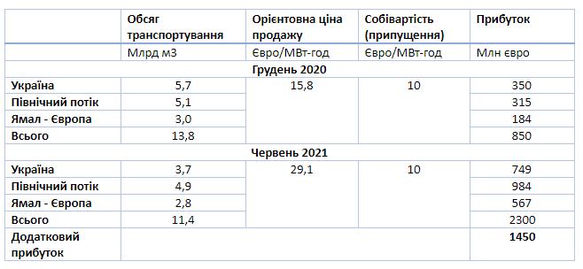 Как Газпром создал дефицит газа в Европе и сколько на этом заработал. Данные Оператора ГТС