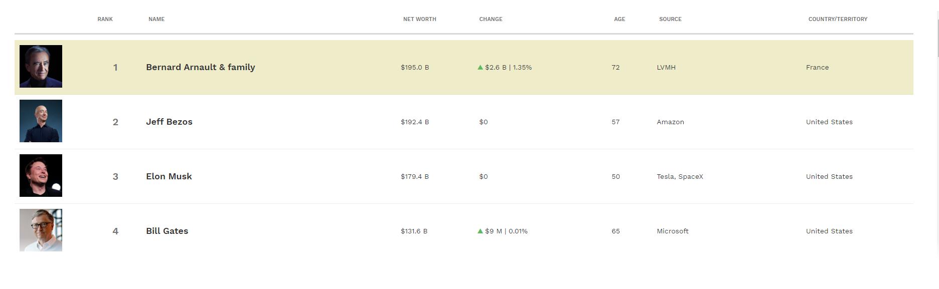 Безос уже не самый богатый. В рейтинге Forbes сменился лидер