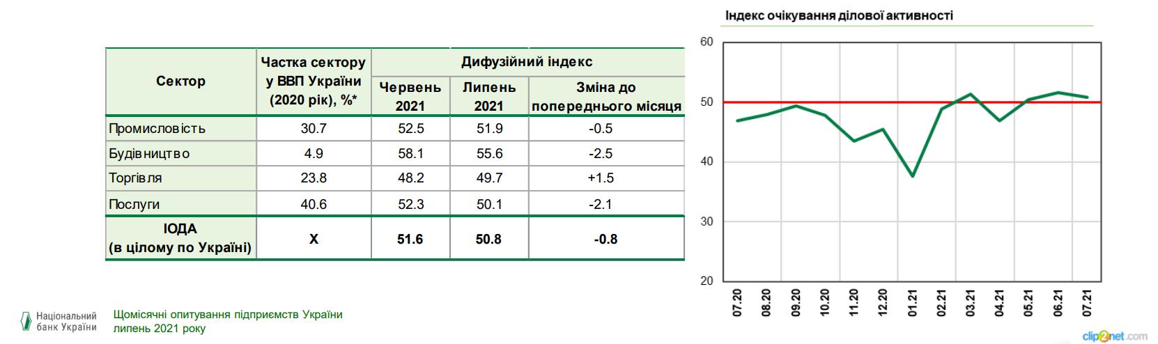 Откат оптимизма: бизнес снизил ожидания деловой активности – индекс НБУ