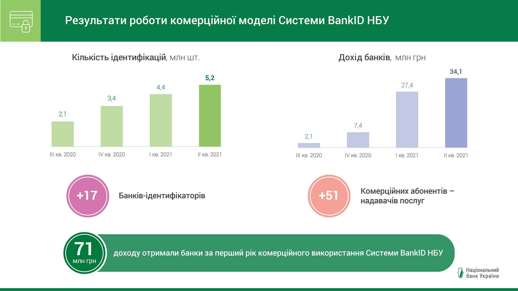 Система BankID за год принесла банкам 71 млн грн дохода