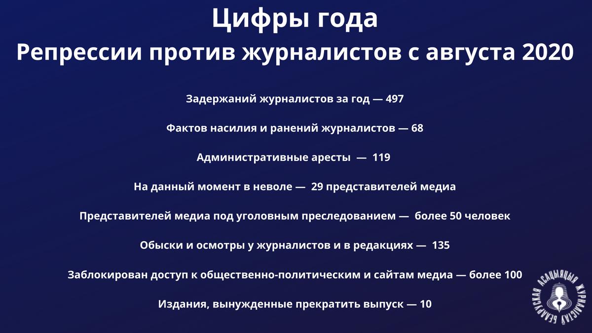 Беларусь. Год после начала протестов: страна-изгой во главе с диктатором Лукашенко