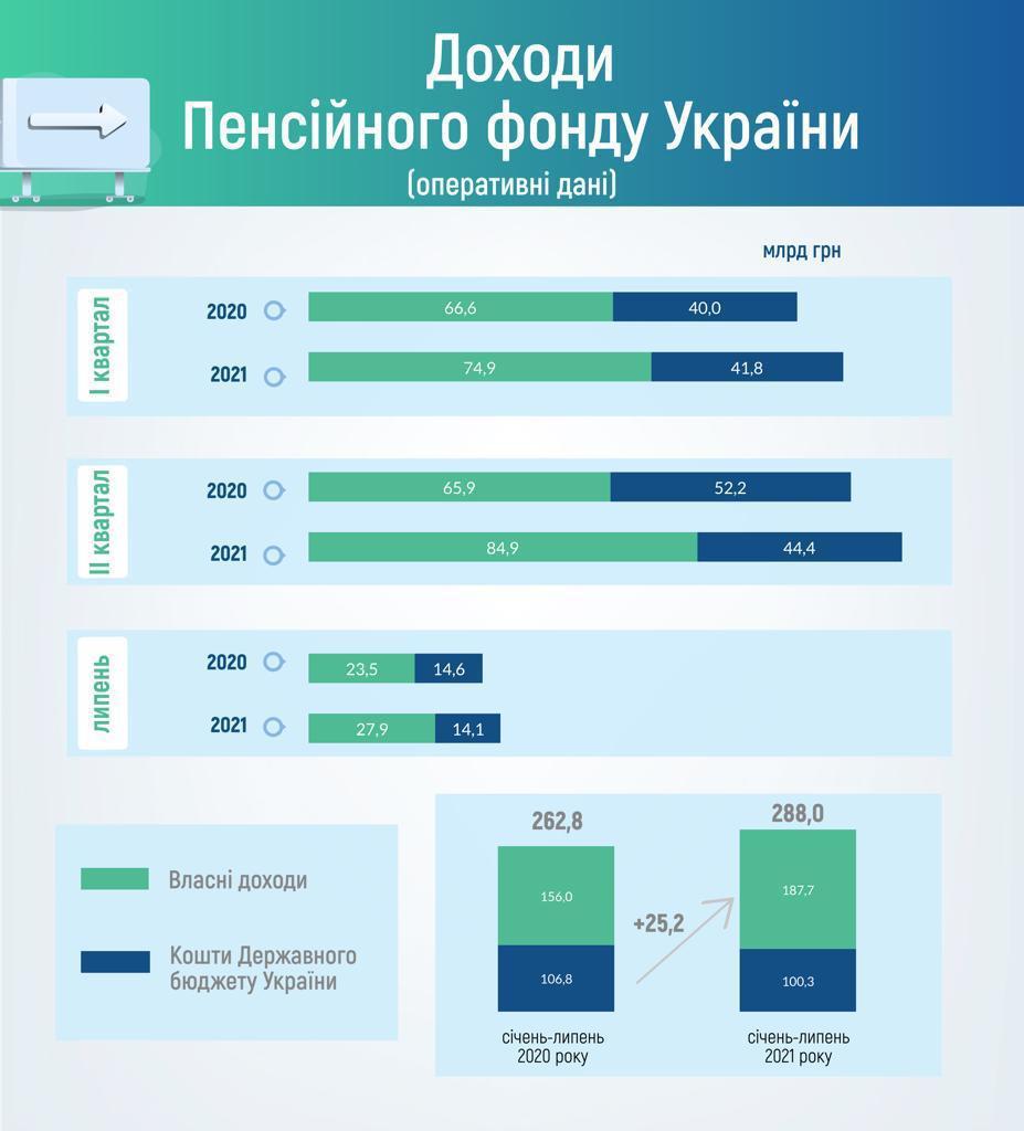Дотации из госбюджета в Пенсионный фонд сократились. Инфографика