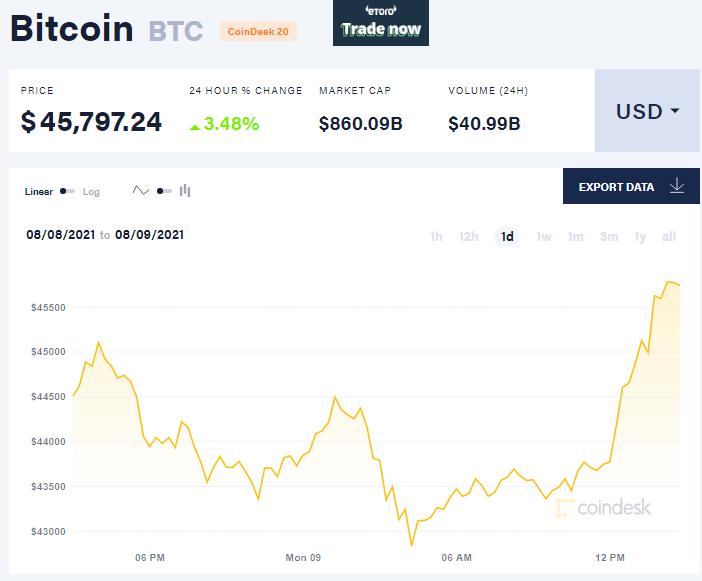 Курсы Bitcoin и Ethereum достигли максимума трех месяцев