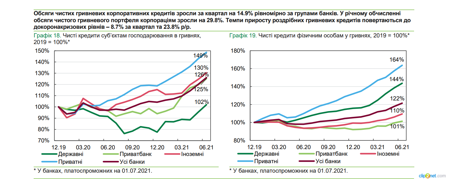 Банки увеличили прибыль в 2,5 раза и рекордно нарастили кредиты бизнесу – НБУ