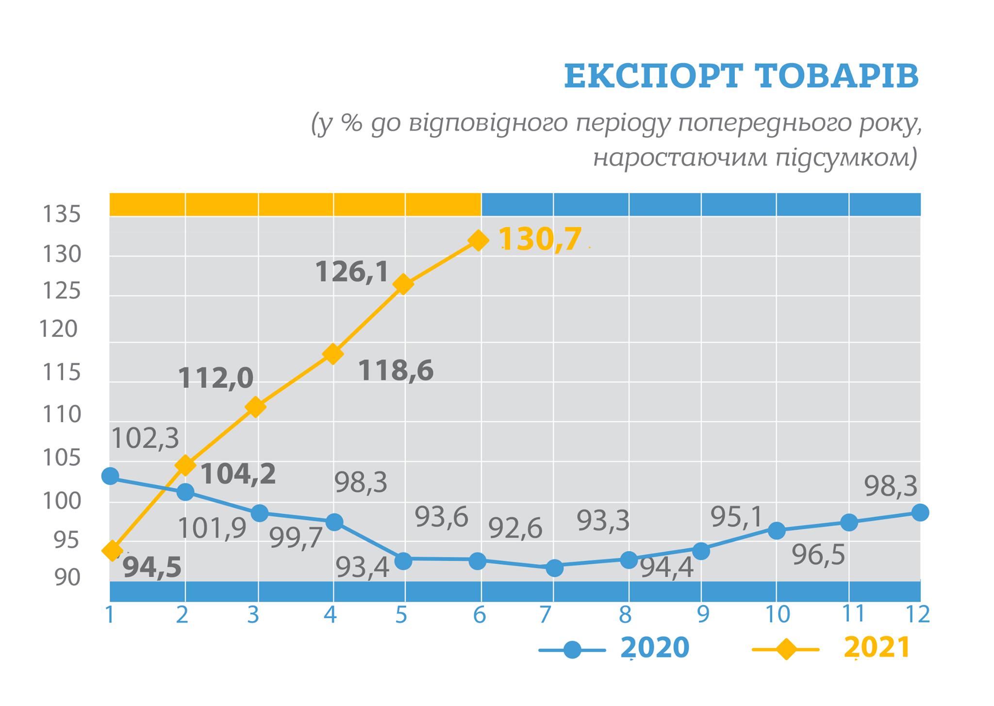Украина на четверть нарастила экспорт: почти $35 млрд за полгода