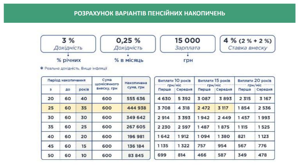 Вторая пенсия в 5000 грн в месяц. В Кабмине посчитали доходы от пенсионных накоплений