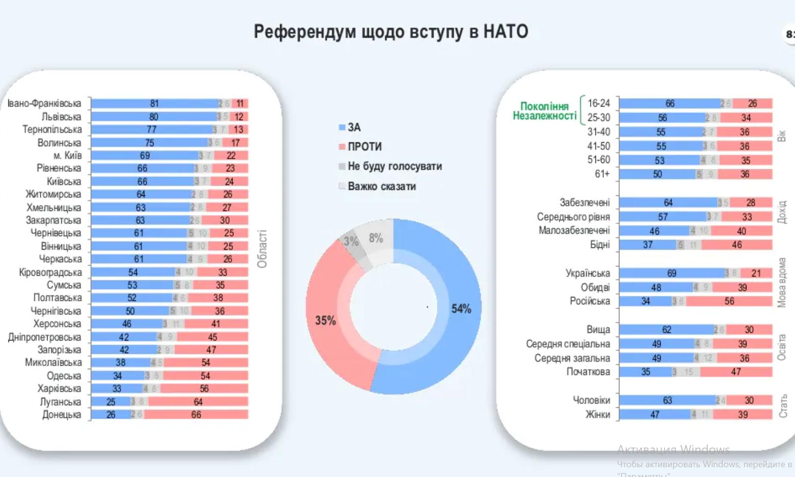 Украинцы поддержат на референдуме вступление в ЕС и НАТО – опрос Рейтинга