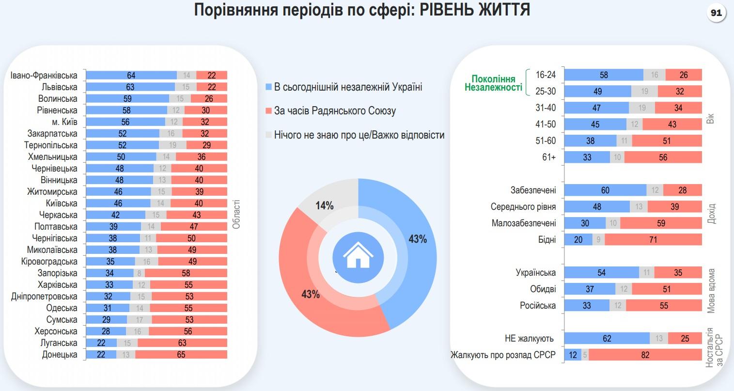 Большинство украинцев не жалеют о распаде СССР, но 32% все еще ностальгируют – опрос