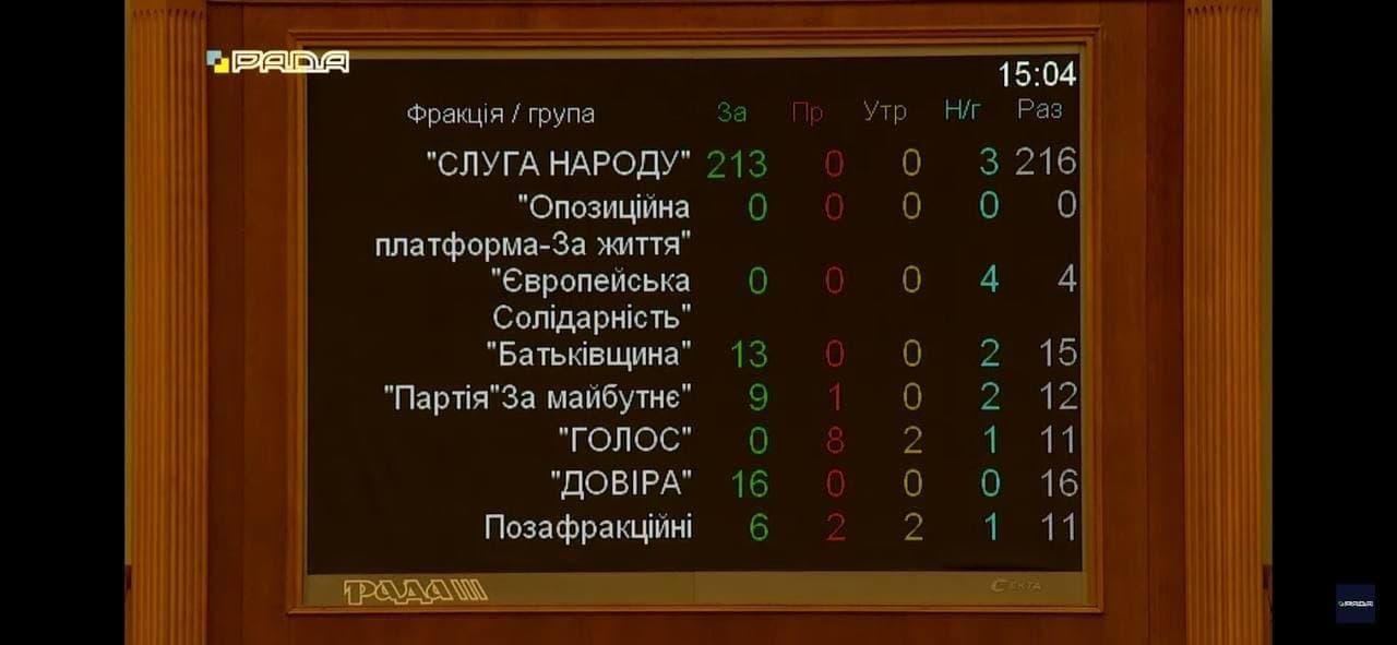 Рада проголосовала в первом чтении за большой герб Украины