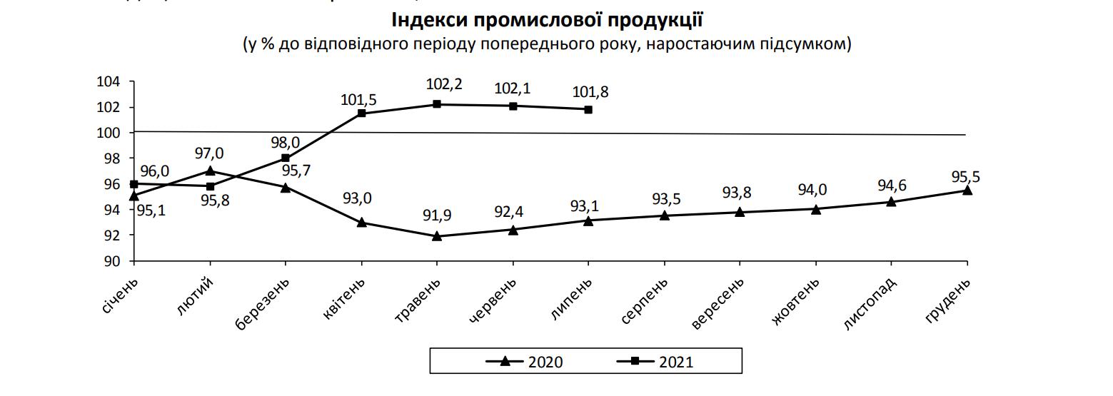 Рост промпроизводства замедлился до 0,2% в июле – Госстат