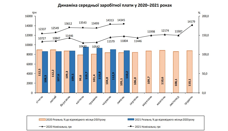 Рост реальной зарплаты остановился в июле – Госстат