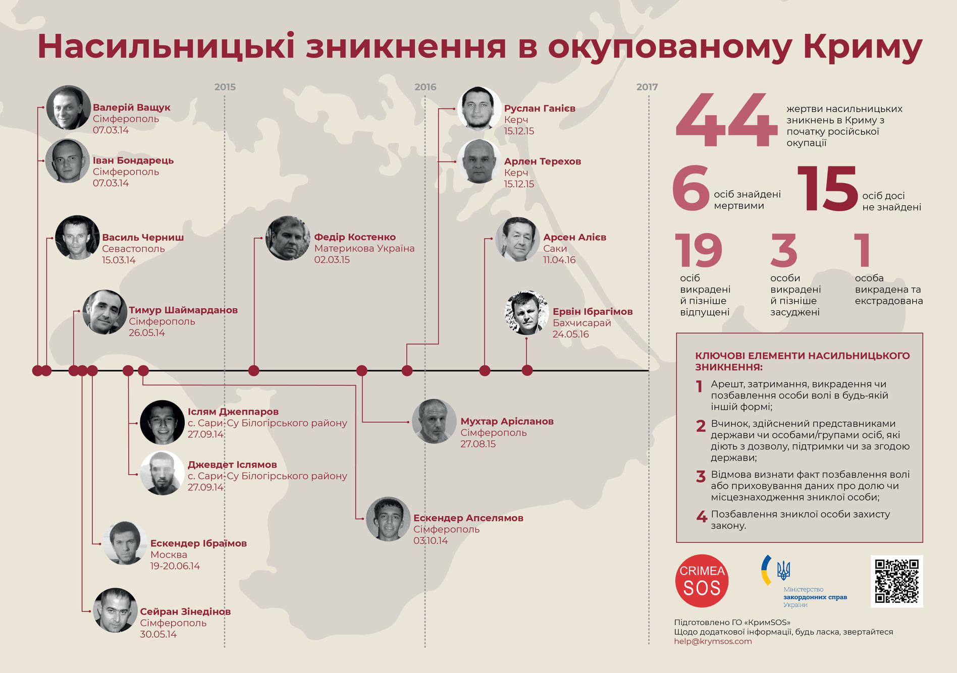 Российская оккупация. МИД озвучил количество пропавших без вести в Крыму и на Донбассе