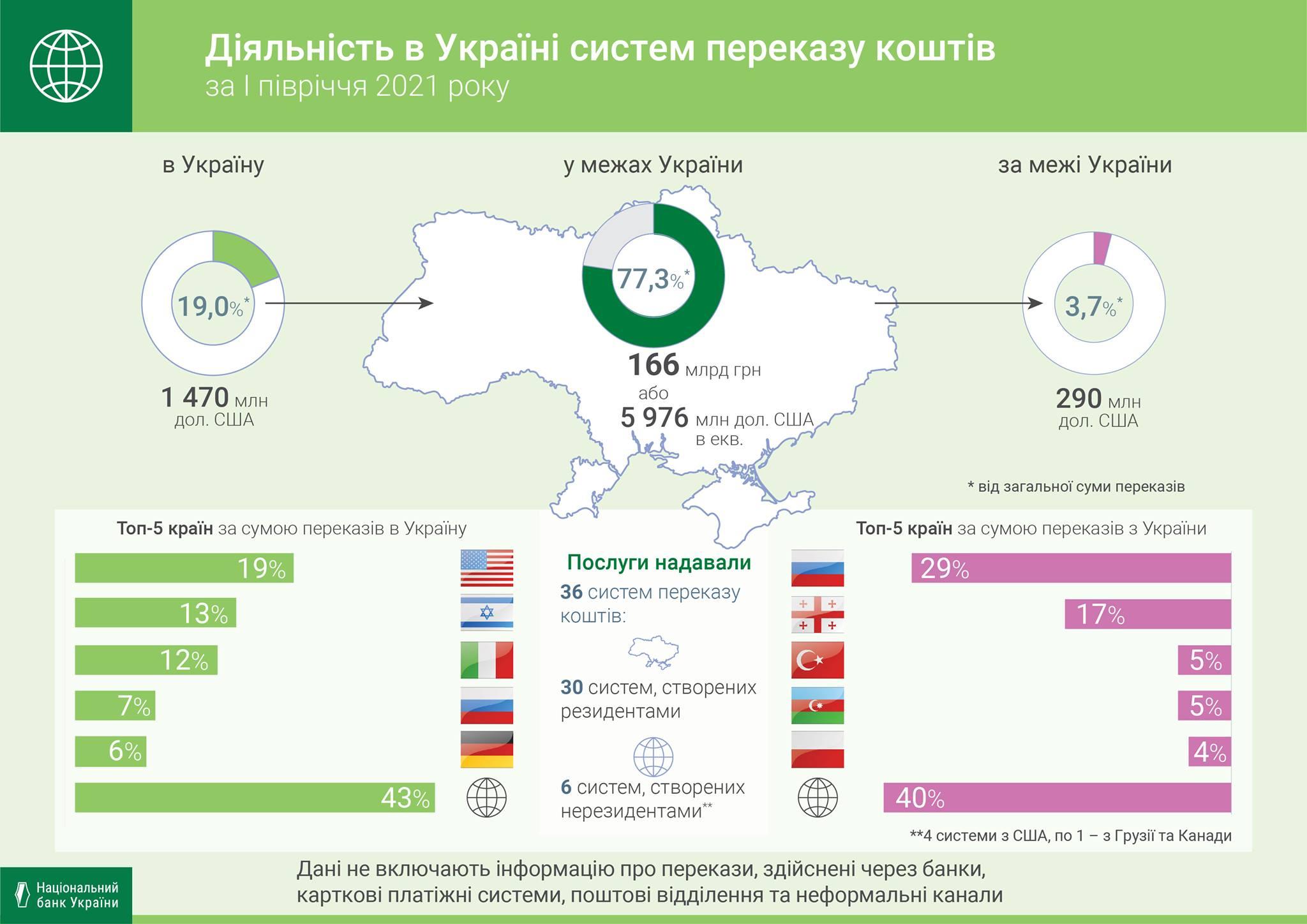 Заробитчане перевели в Украину более $6 млрд с начала года