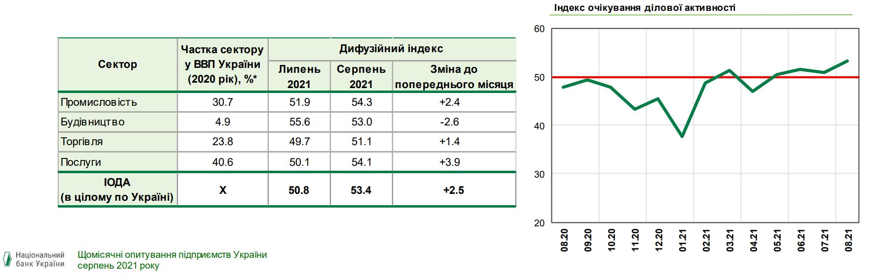 Ожидания бизнеса вернулись на докоронакризисный уровень – индекс НБУ