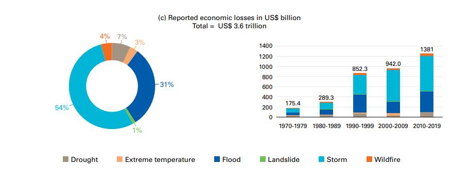 Стихийные бедствия нанесли более $3,5 трлн ущерба за полвека: инфографика