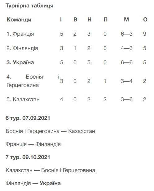Футбол. Украина сыграла вничью с Францией в отборе на ЧМ-2022
