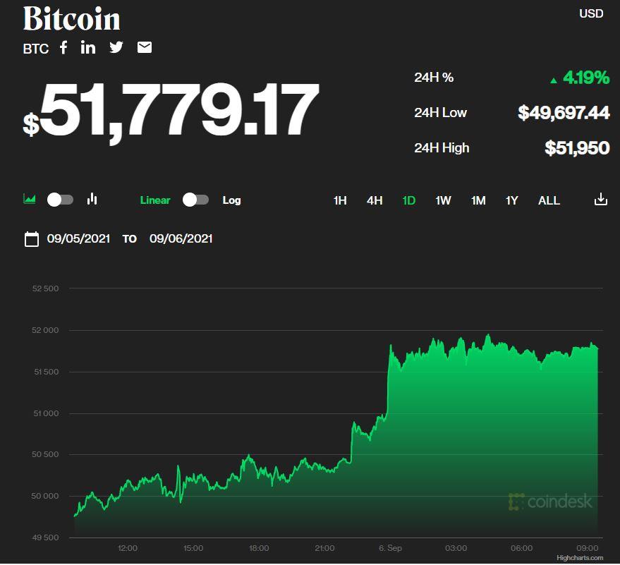 Стоимость Bitcoin превысила $50 000. Что ждет криптовалюту
