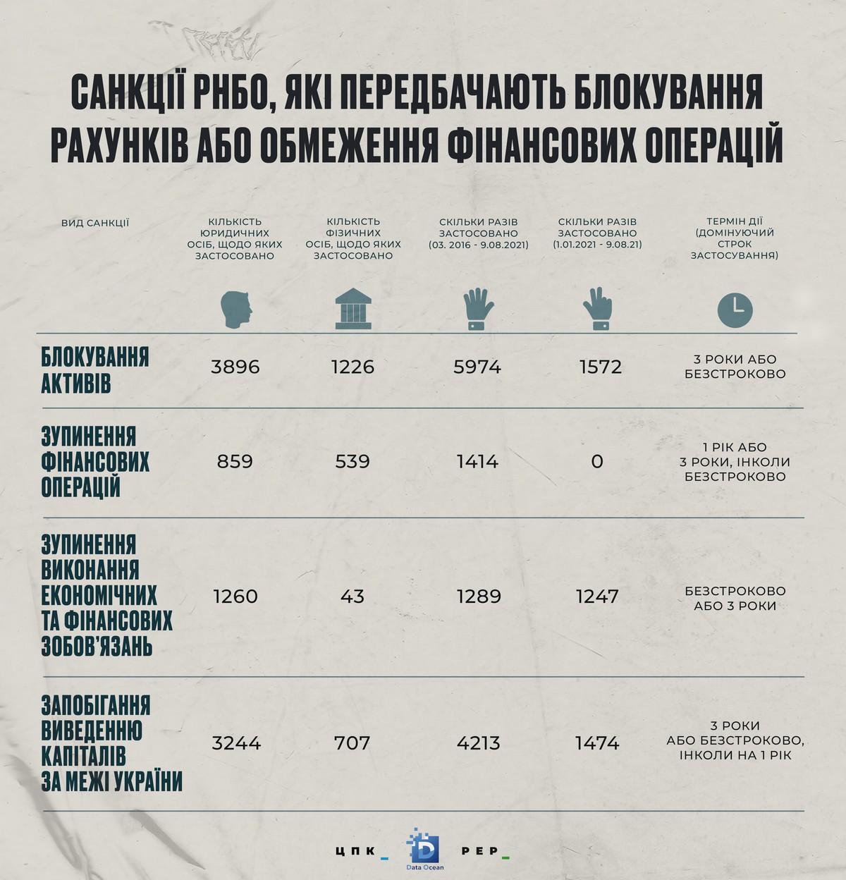 СНБО вводит санкции и блокирует счета публичных лиц. А что делать банкам