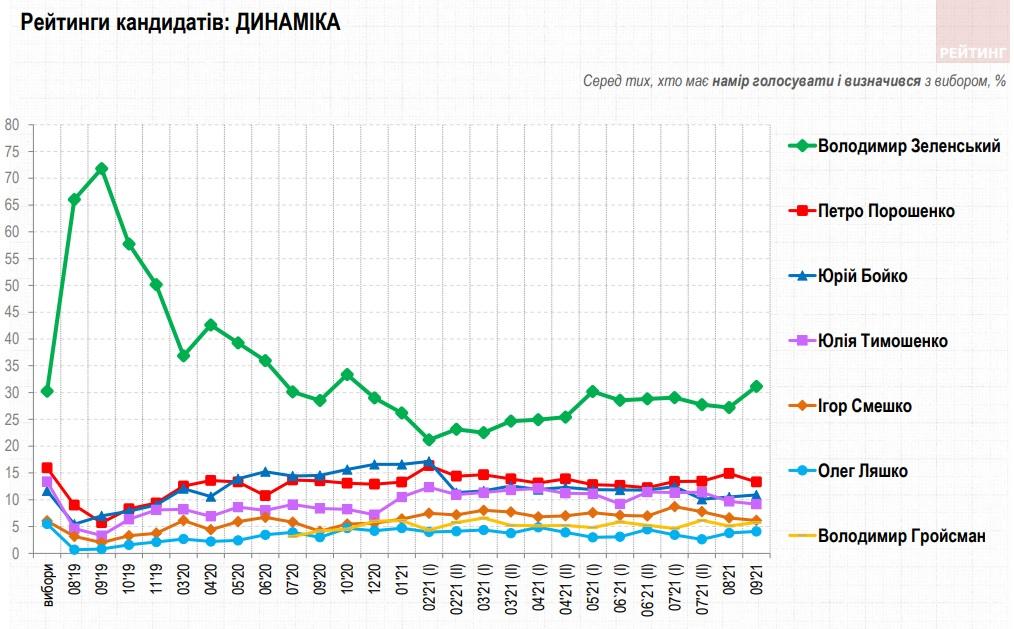 Рейтинг Зеленского вырос, Порошенко отстает более, чем в два раза – опрос Рейтинга