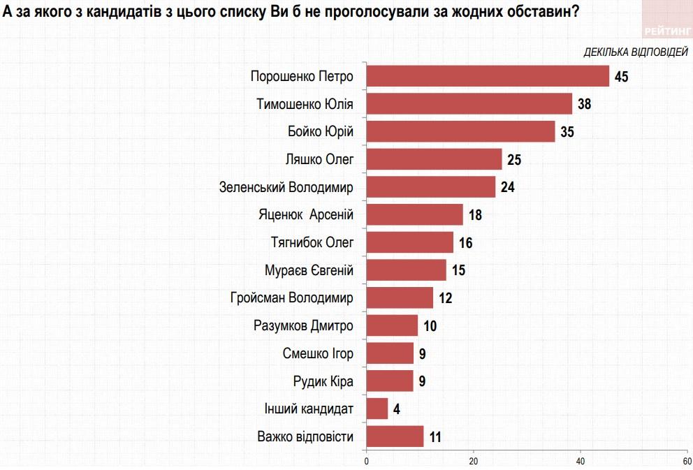 Антирейтинг Зеленского снизился на 5%, лидирует Порошенко – опрос Рейтинга