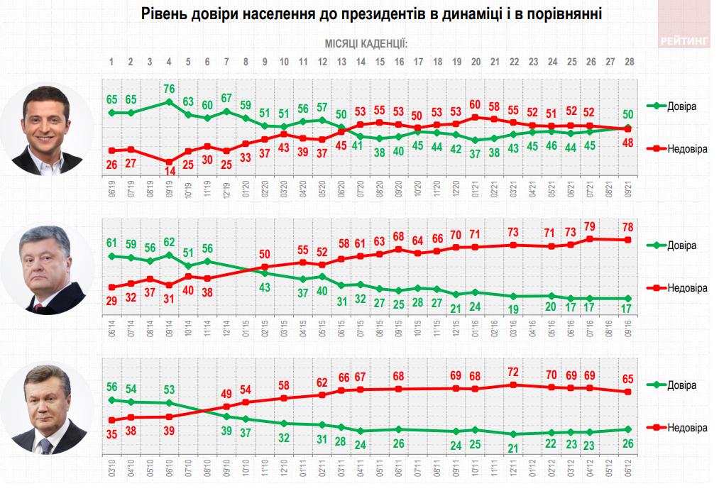 Впервые с 2020 у Зеленского положительное доверие. Но 48% ему не доверяют – Рейтинг