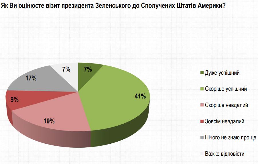 Визит Зеленского в США считают успешным 48% украинцев, неудачным – 28%: опрос Рейтинга