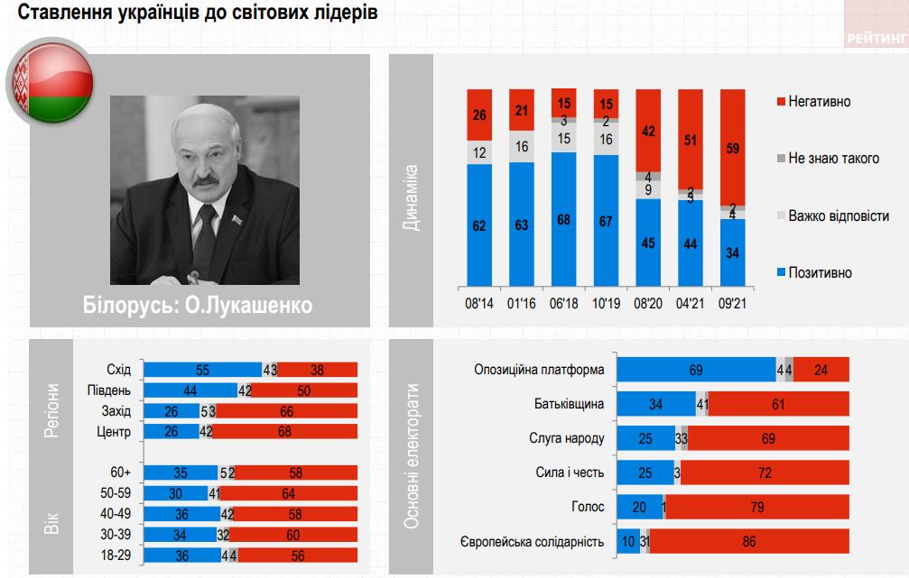 80% українців негативно ставляться до Путіна. Абсолютно позитивно – до Меркель та Байдена