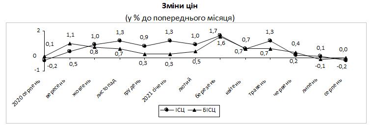 В Украине зафиксирована дефляция впервые с начала года