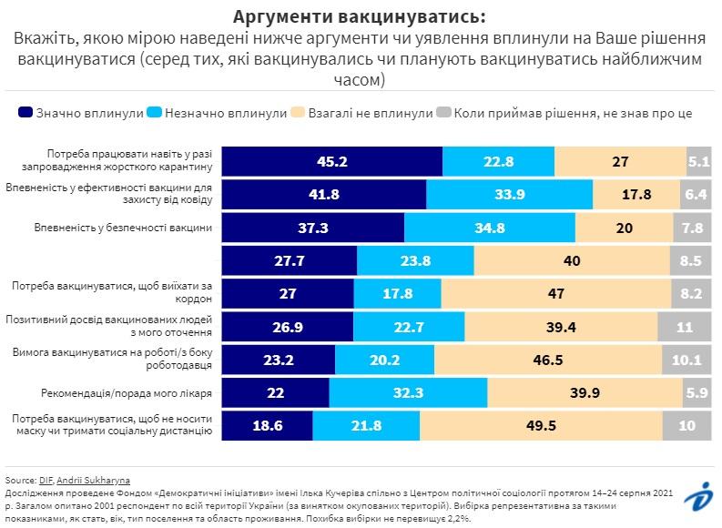 56,5% украинцев не планируют вакцинироваться от коронавируса – опрос Деминициатив