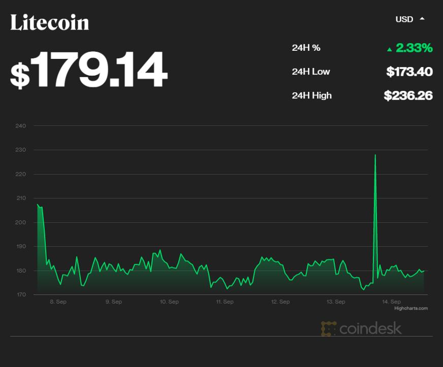 Курс Litecoin взлетел из-за фейка о признании крупнейшей в мире сетью супермаркетов