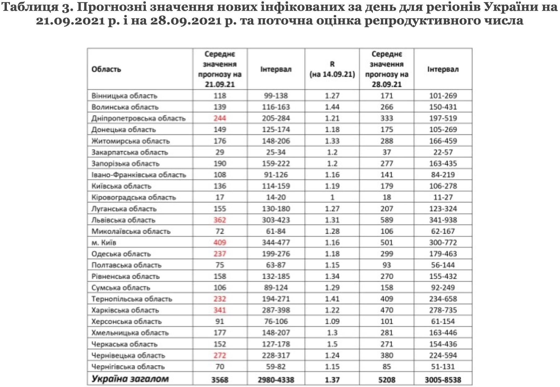 Через две недели рост заражений коронавирусом превысит 5000 случаев в день – прогноз НАН
