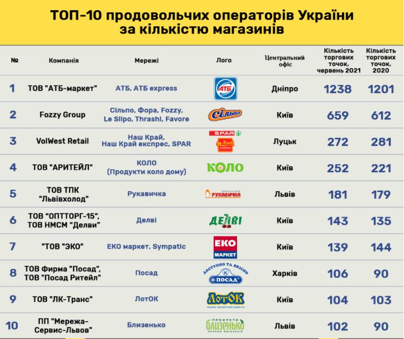 АТБ уже не первый: топ-5 розничных сетей по темпам открытия магазинов