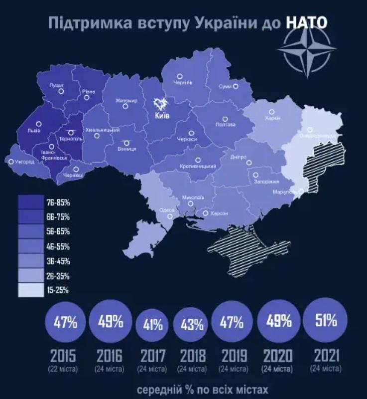 За вступление в НАТО в крупных городах проголосовали бы 51% украинцев – Рейтинг