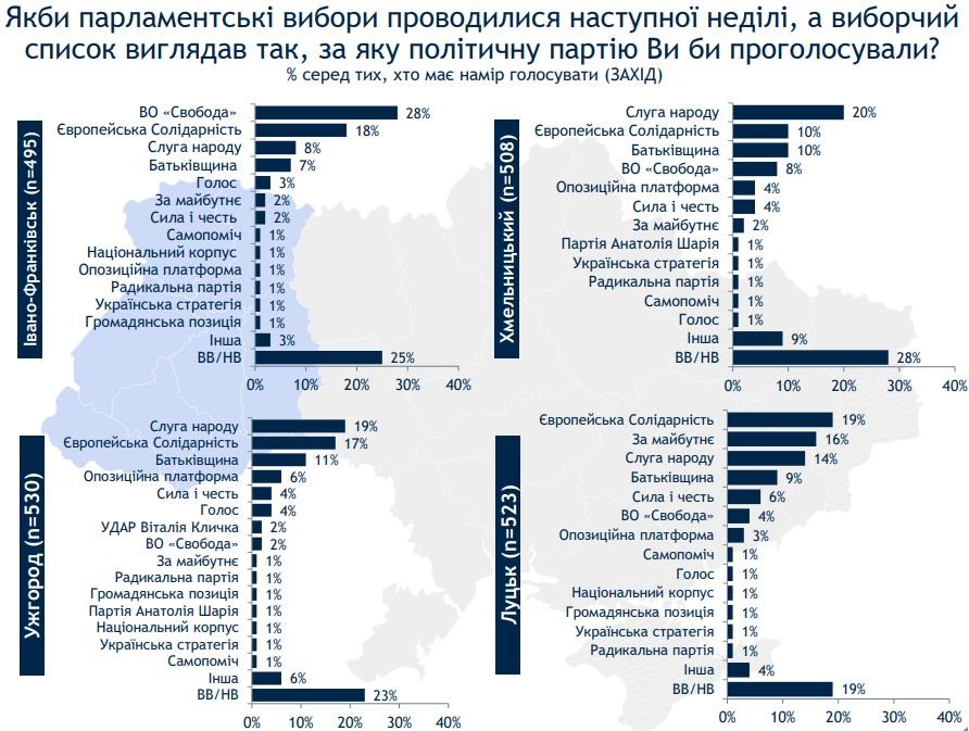 Слуга народу лідирує, у Батьківщини немає перших місць: опитування Рейтингу за обласними центрами