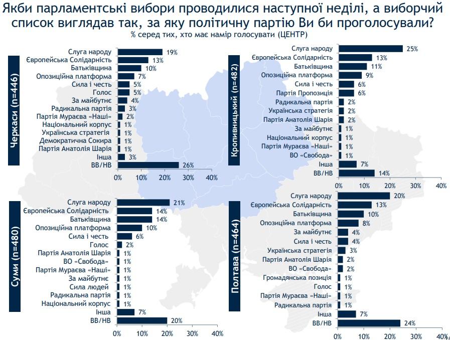 Слуга народа лидирует, у Батькивщины нет первых мест: опрос Рейтинга по областным центрам