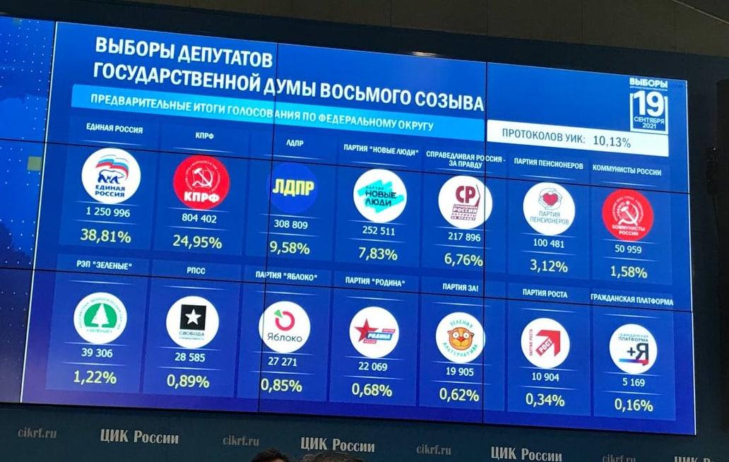 """Массовые фальсификации и вбросы. """"Выборы"""" в России закончились: первые итоги"""