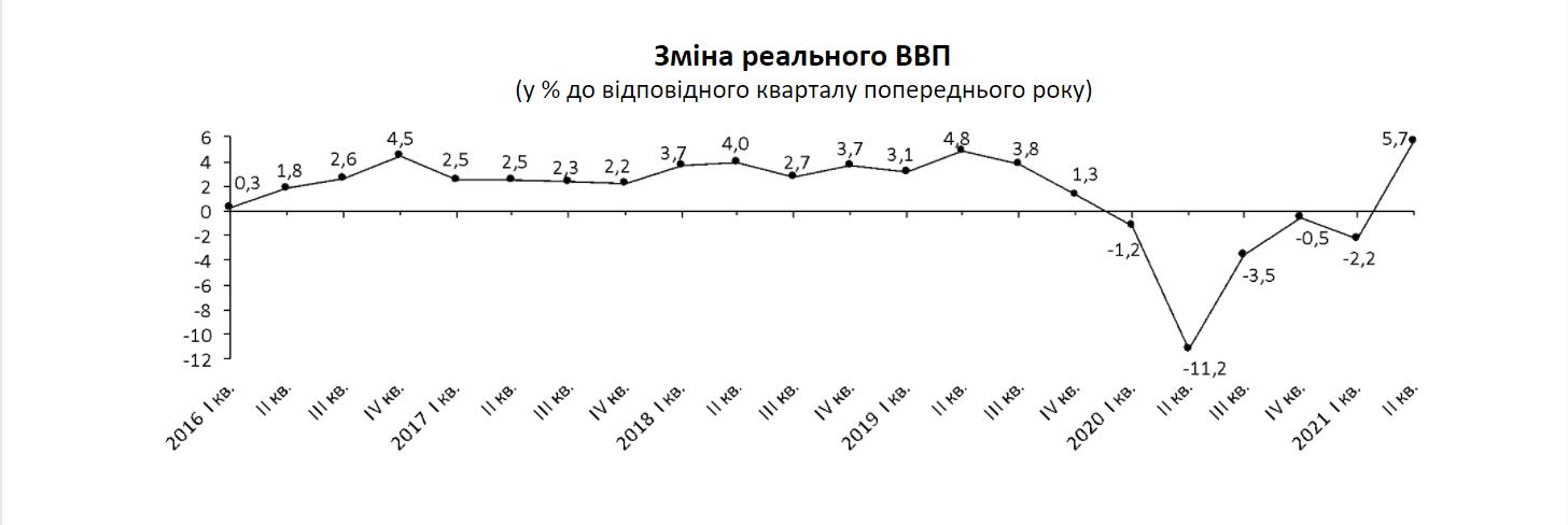 Госстат уточнил рост ВВП во втором квартале. Стало лучше – 5,7%. Но все равно плохо