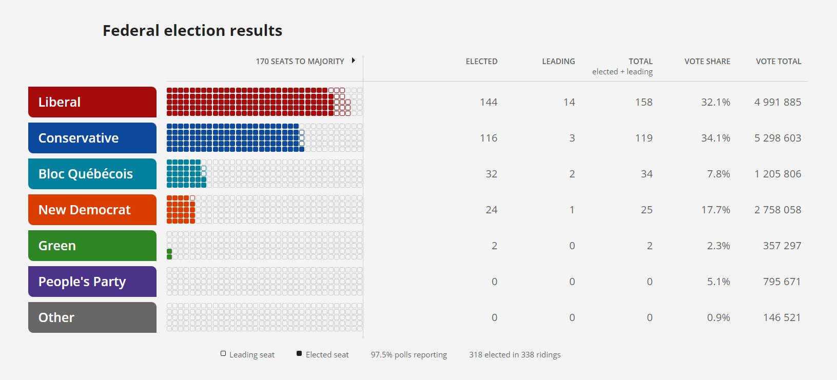 В Канаде 20 сентября прошли выборы (Фото: скриншот CBC)