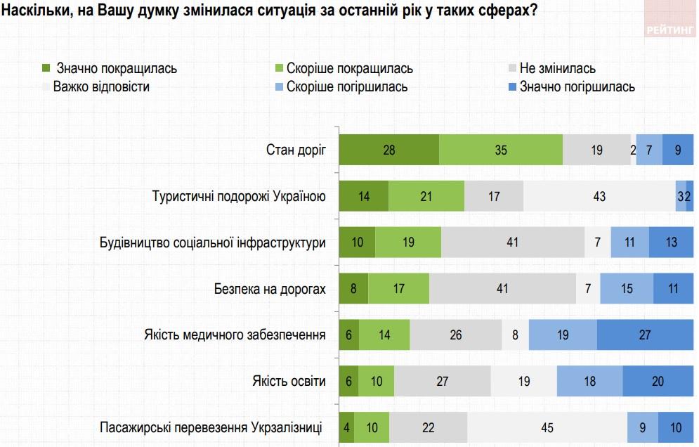 Украинцы отмечают улучшение дорог за прошедший год и ухудшение медицины – опрос Рейтинга
