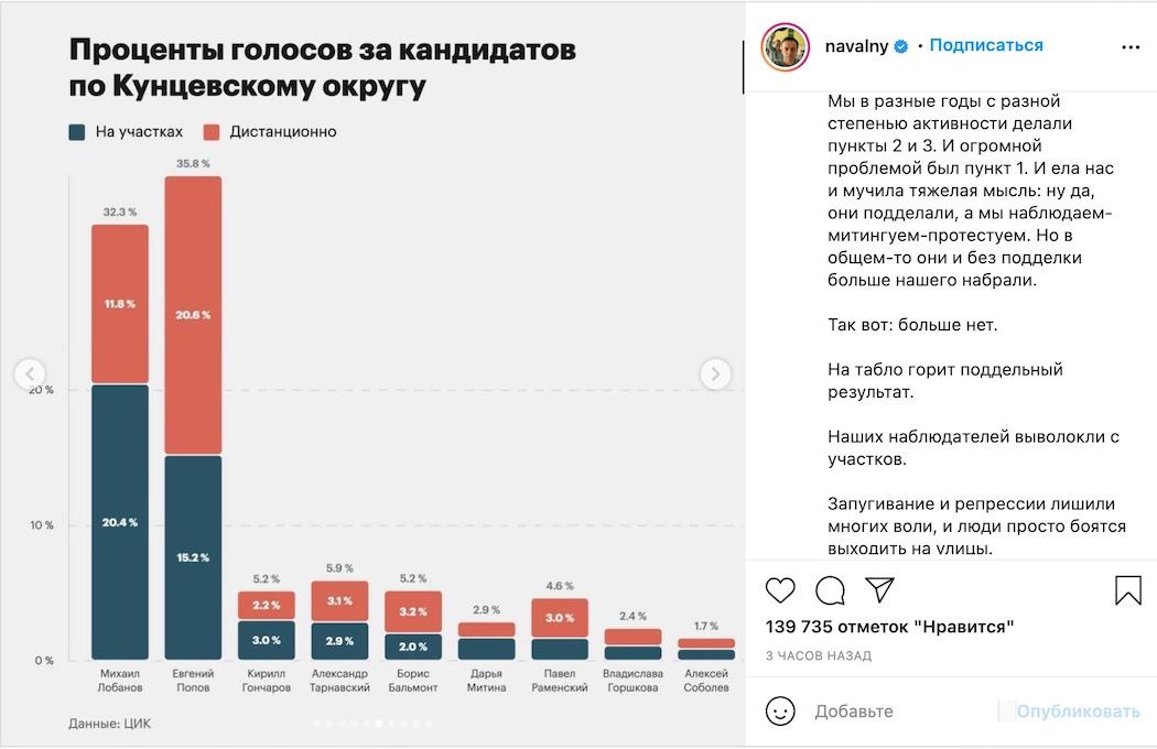 """Навальный о """"выборах"""" в РФ: Наш результат тупо украден. Примитивным образом перерисовали"""