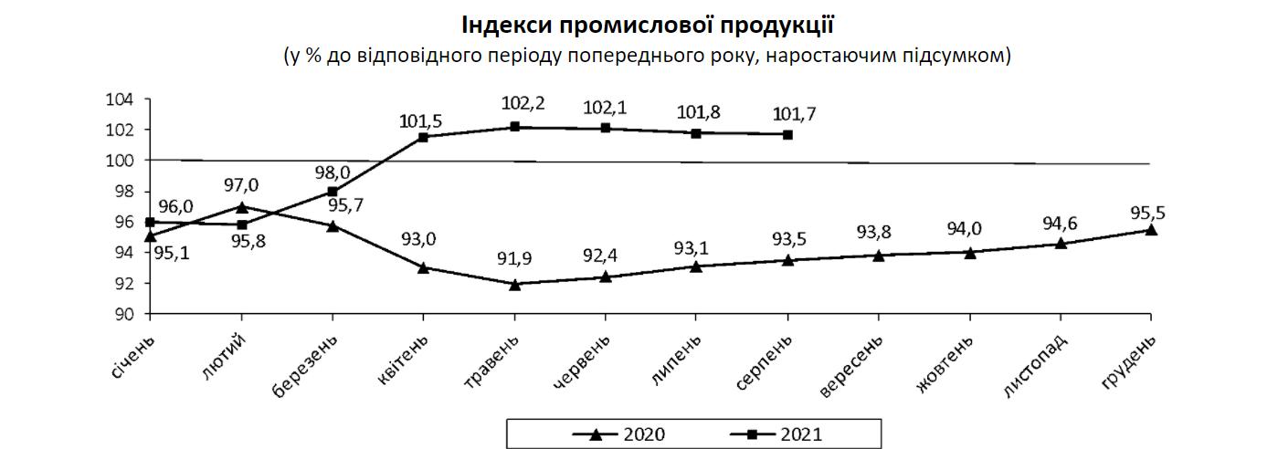 Рост промышленного производства ускорился до 0,6% в августе – Госстат