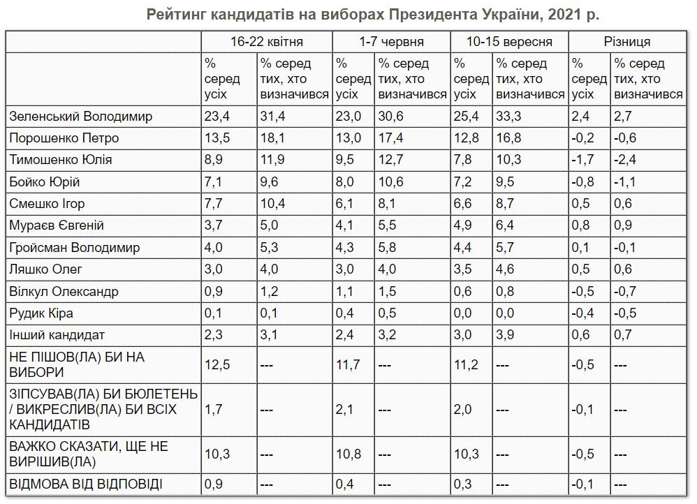 Президентский рейтинг. Зеленский почти в два раза опережает Порошенко – опрос КМИС